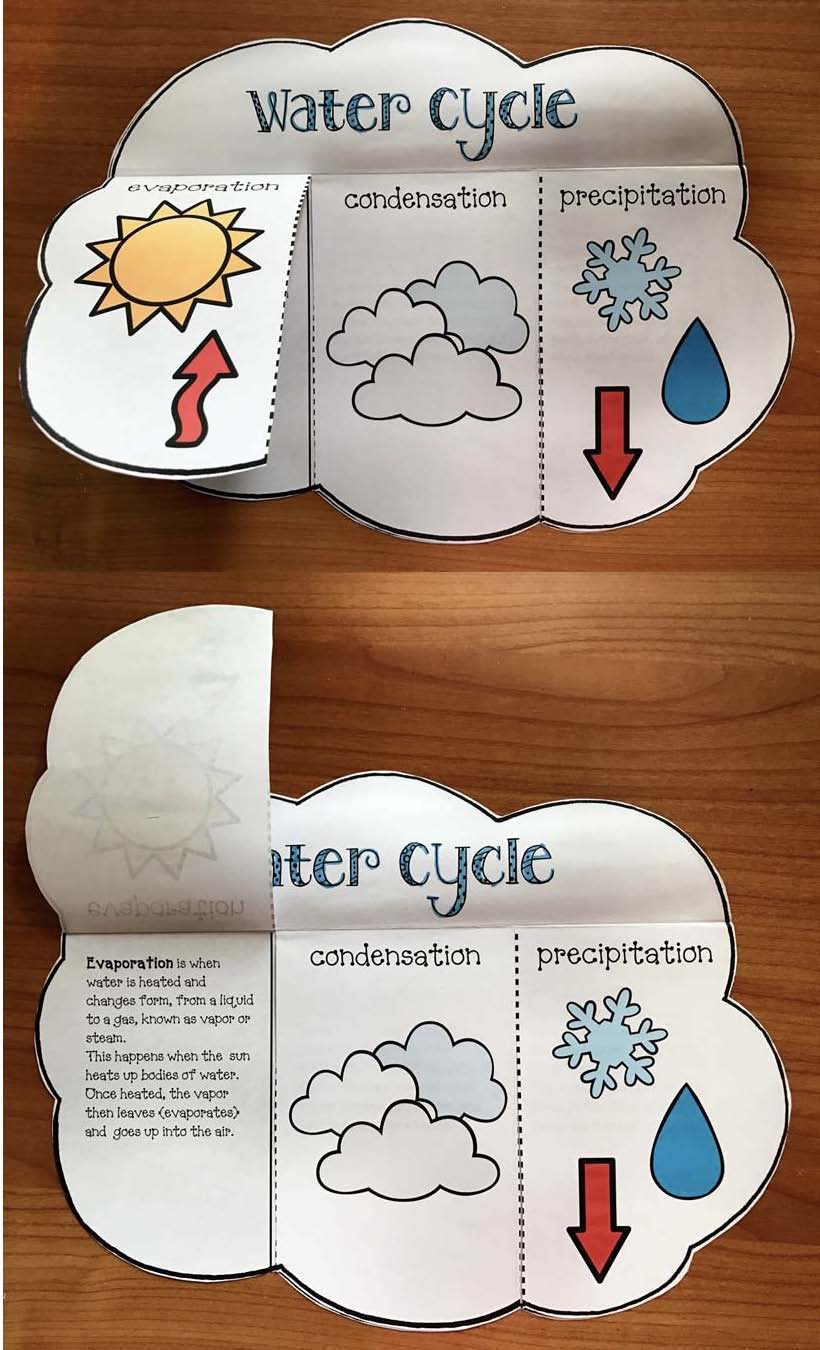 water cycle crafts, water cycle activities, water cycle posters, water cycle songs